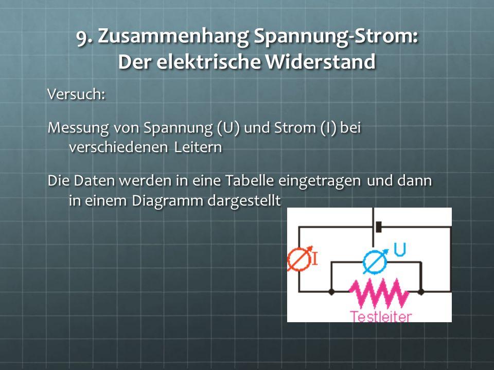9. Zusammenhang Spannung-Strom: Der elektrische Widerstand
