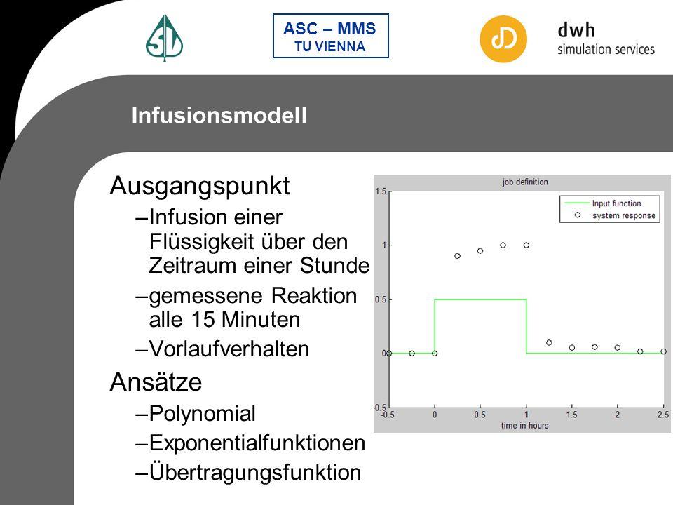 Ausgangspunkt Ansätze Infusionsmodell