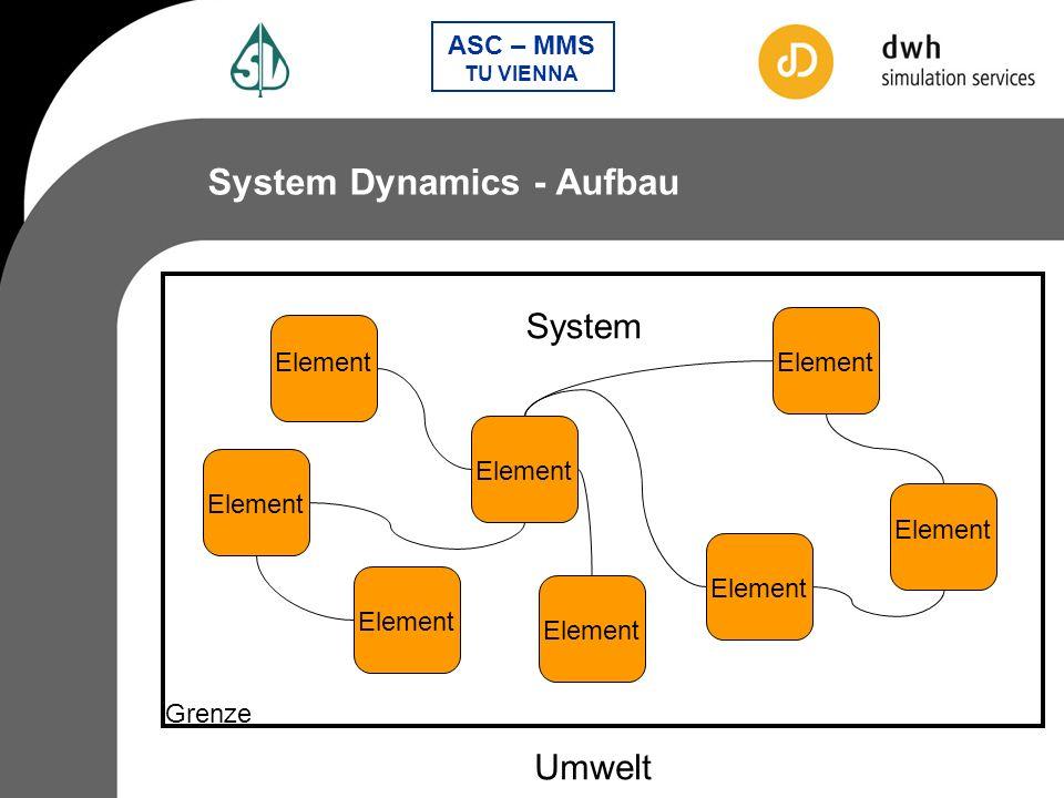 System Dynamics - Aufbau