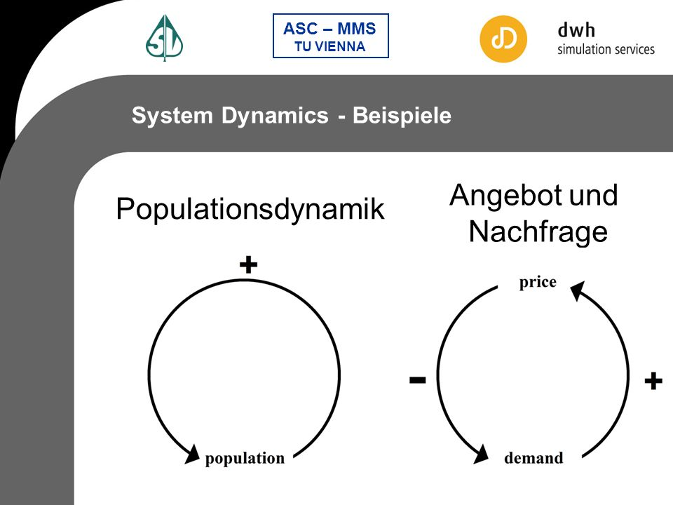 System Dynamics - Beispiele