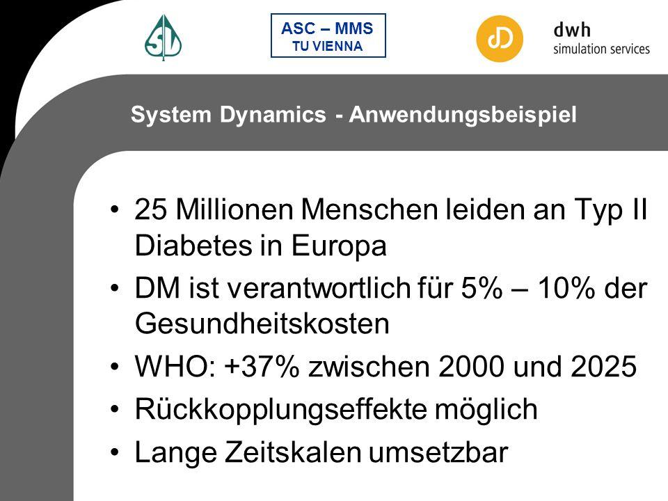 25 Millionen Menschen leiden an Typ II Diabetes in Europa