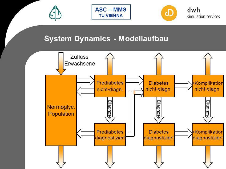 System Dynamics - Modellaufbau