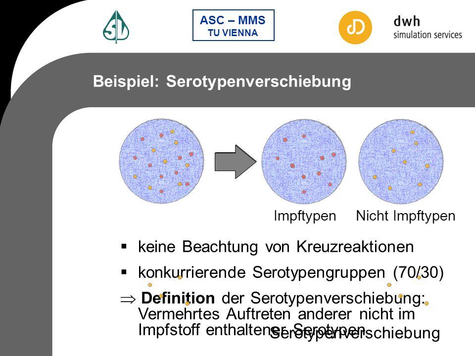 Serotypenverschiebung