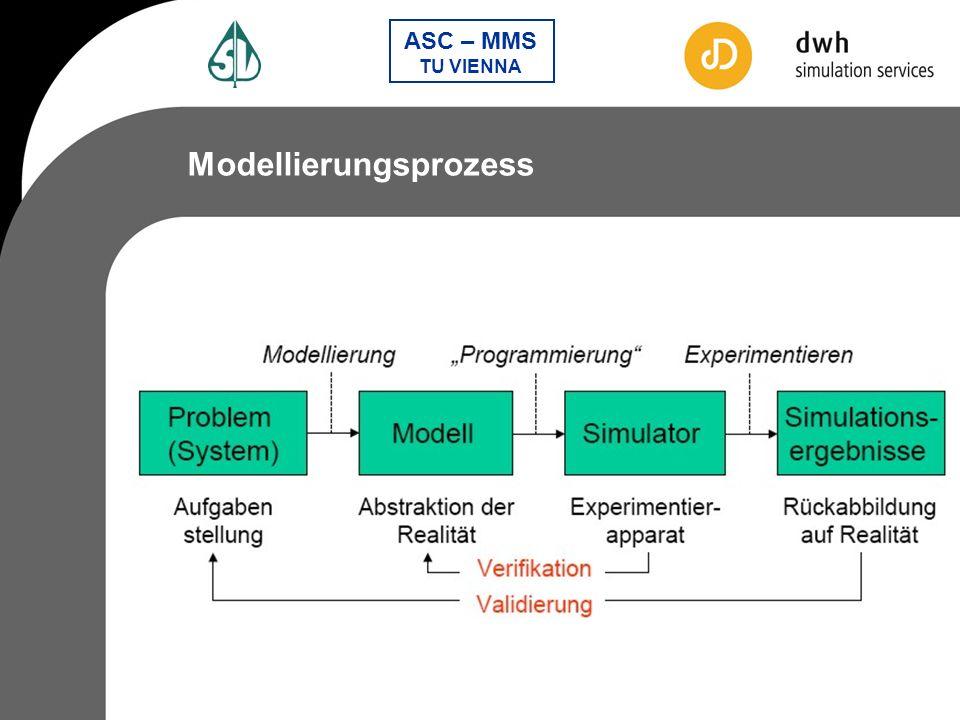 Modellierungsprozess