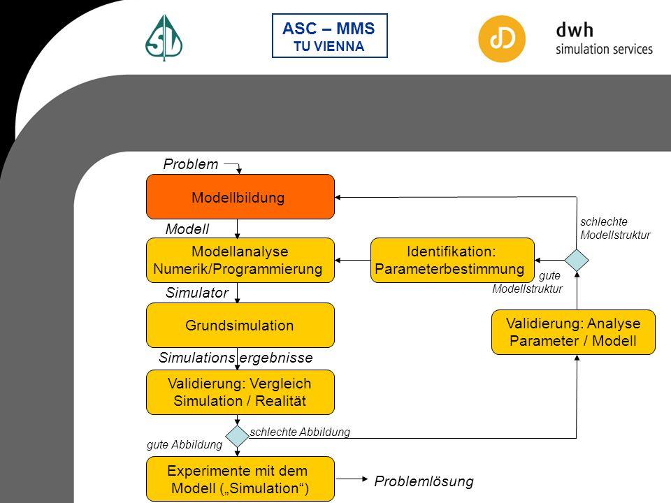 Numerik/Programmierung Identifikation: Parameterbestimmung