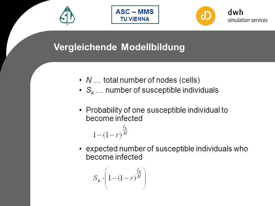 Vergleichende Modellbildung