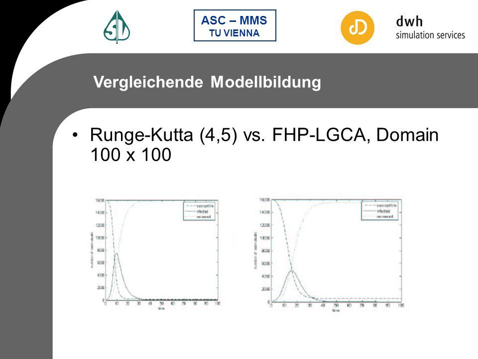 Runge-Kutta (4,5) vs. FHP-LGCA, Domain 100 x 100