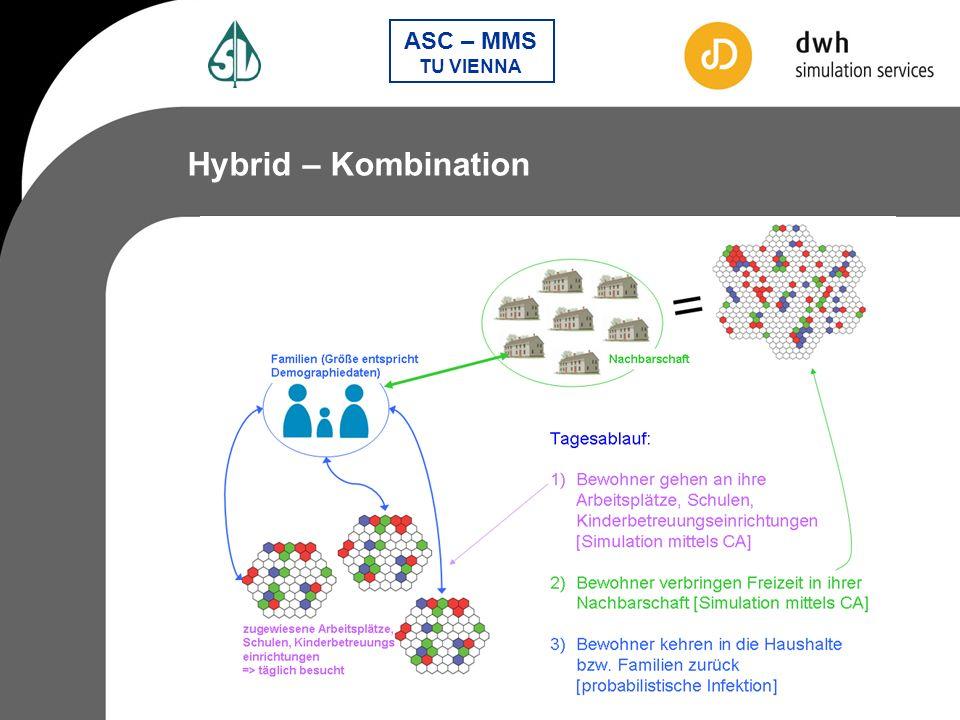 Hybrid – Kombination