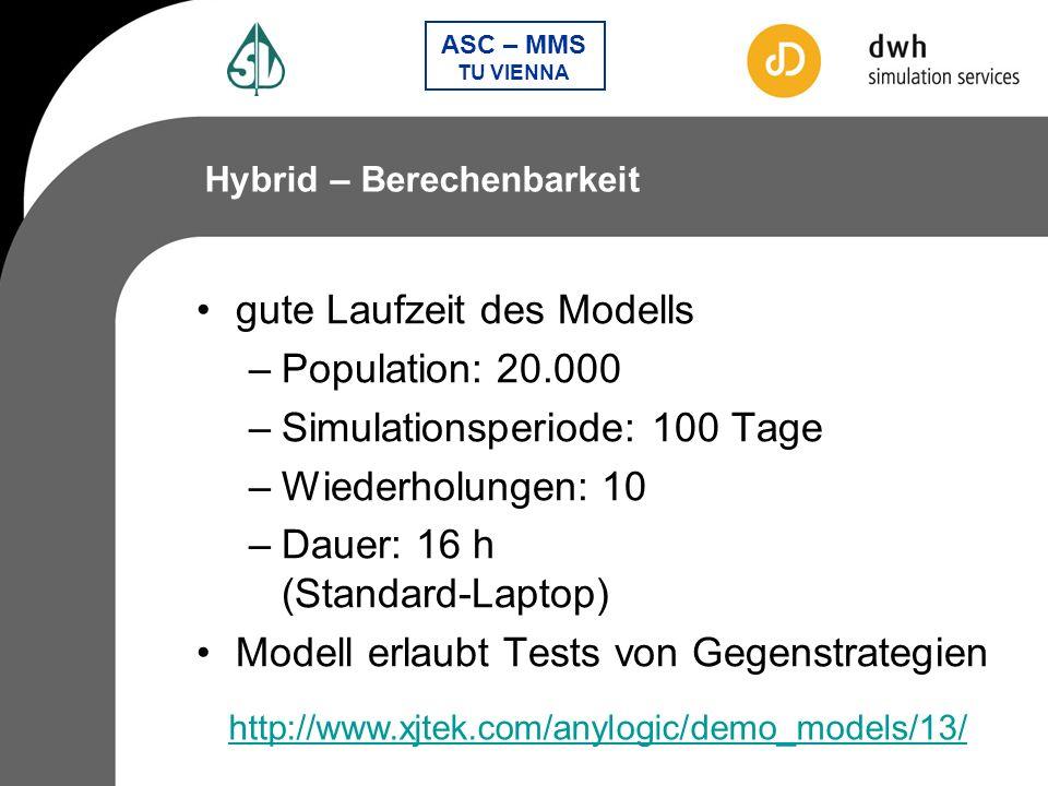 gute Laufzeit des Modells Population: 20.000