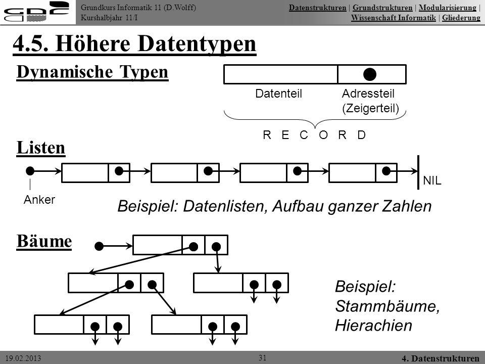 4.5. Höhere Datentypen Dynamische Typen Listen Bäume