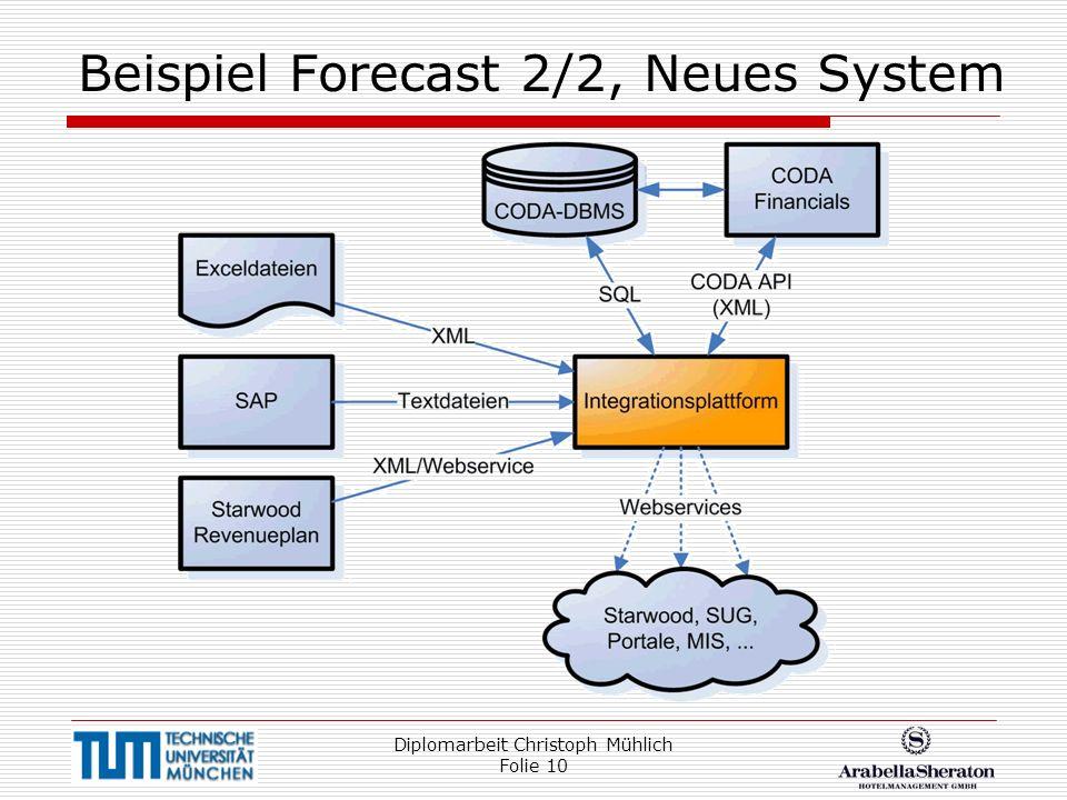 Beispiel Forecast 2/2, Neues System