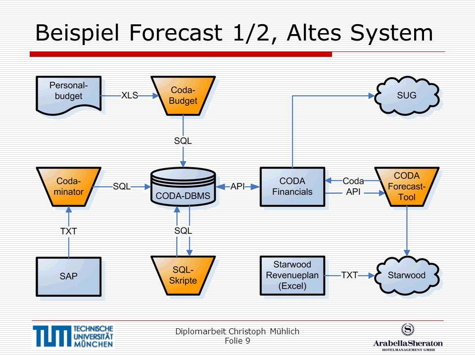 Beispiel Forecast 1/2, Altes System