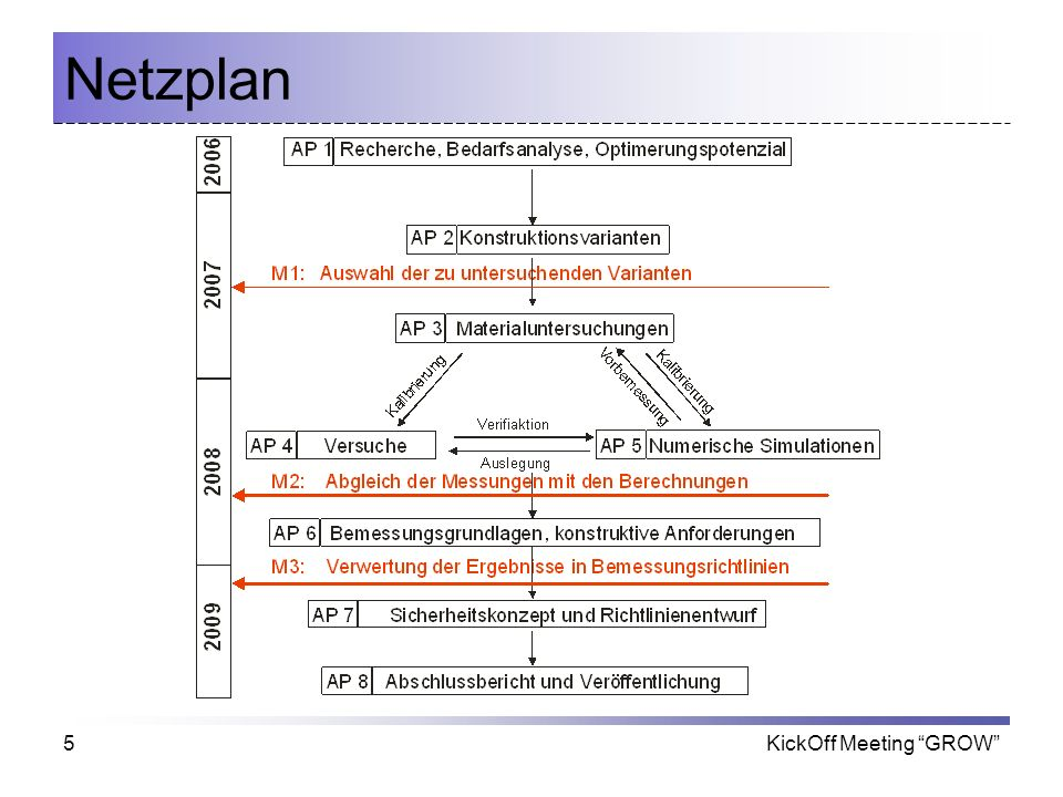 Netzplan KickOff Meeting GROW