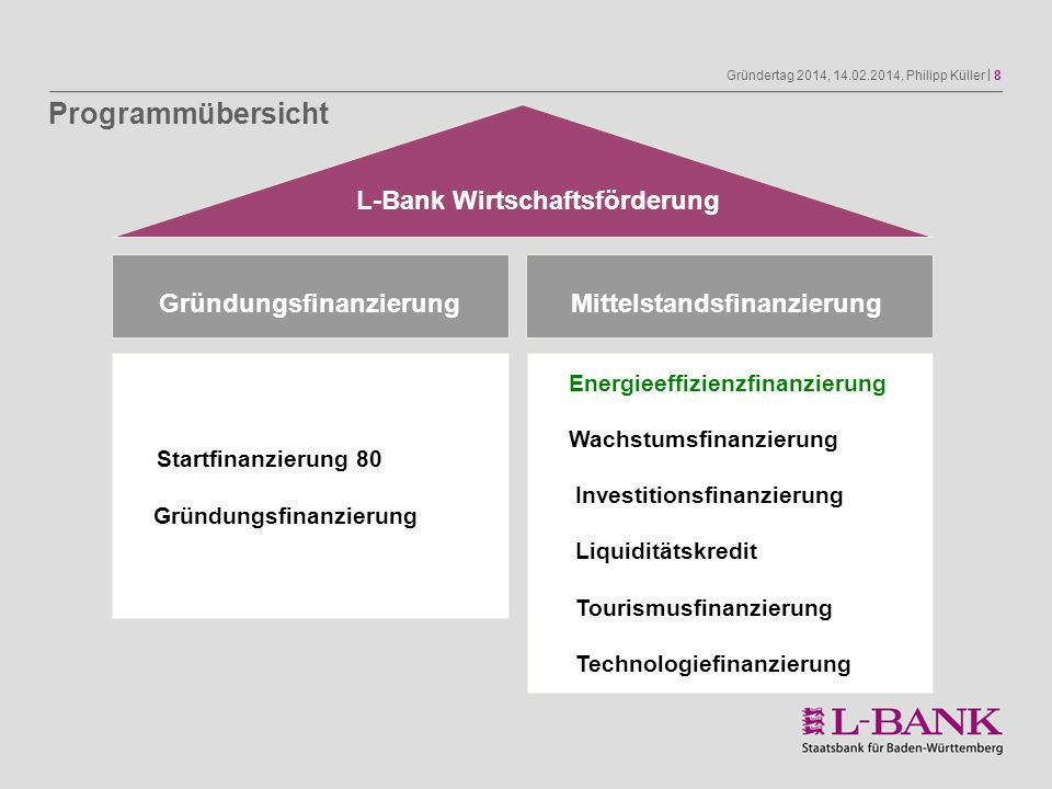 Programmübersicht L-Bank Wirtschaftsförderung Gründungsfinanzierung