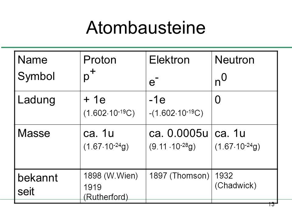 Atombausteine Name Symbol Proton p+ Elektron e- Neutron n0 Ladung + 1e
