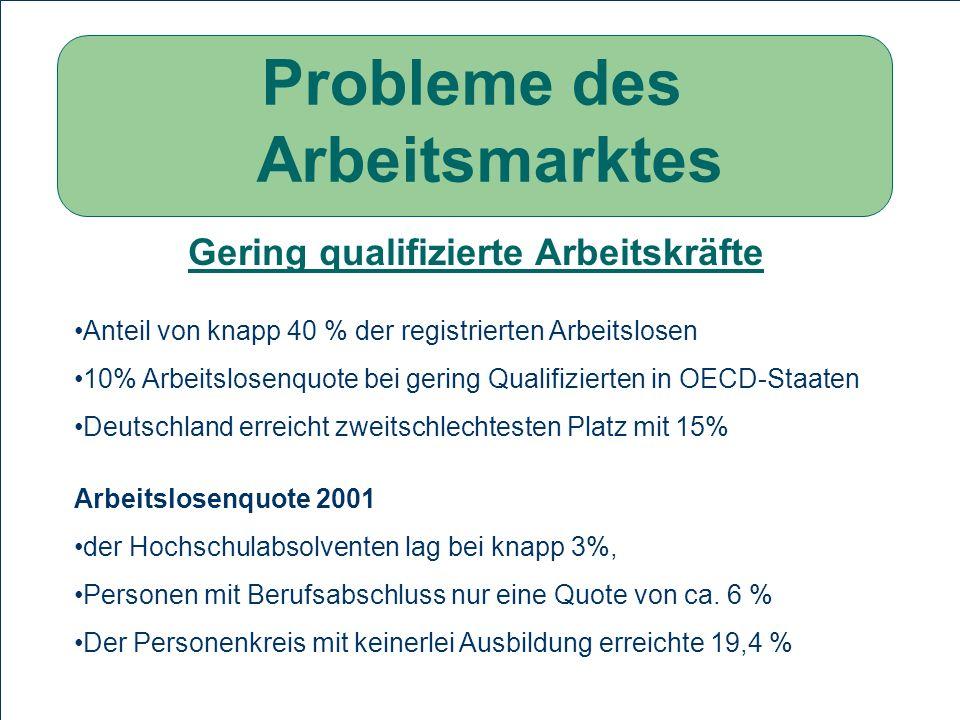 Probleme des Arbeitsmarktes Gering qualifizierte Arbeitskräfte