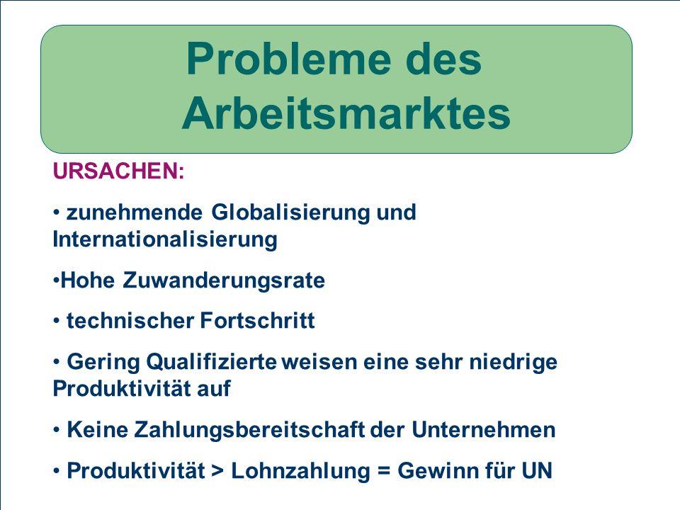Probleme des Arbeitsmarktes