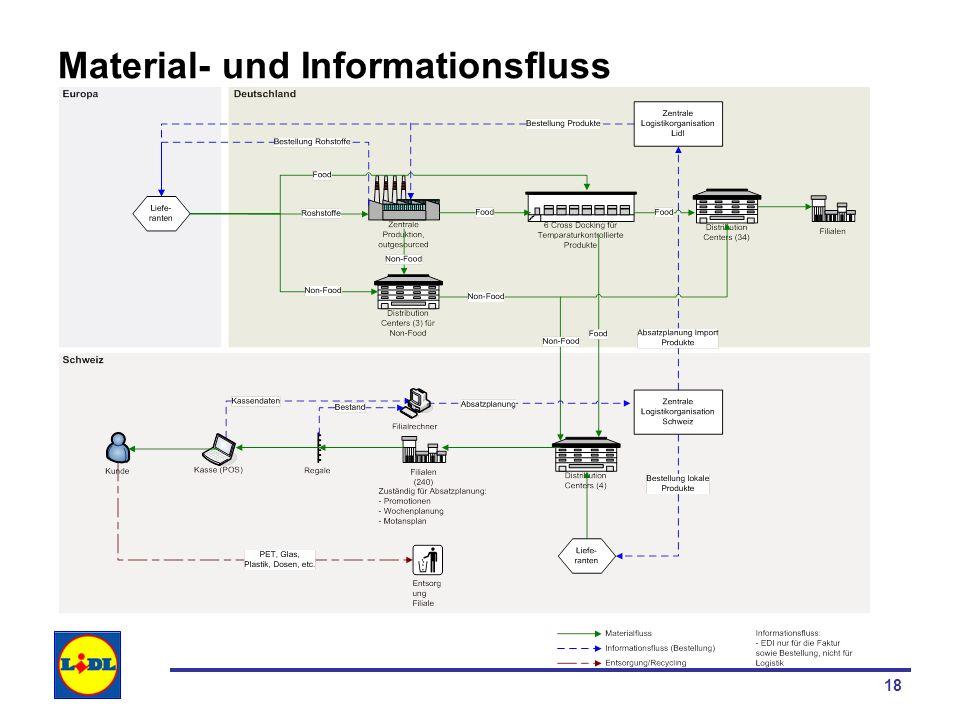 Material- und Informationsfluss