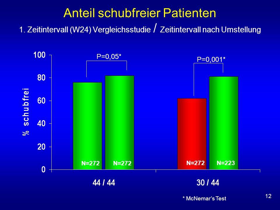 Anteil schubfreier Patienten 1