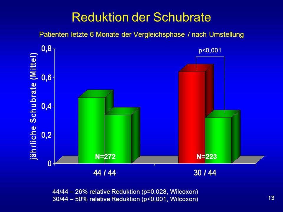Reduktion der Schubrate Patienten letzte 6 Monate der Vergleichsphase / nach Umstellung