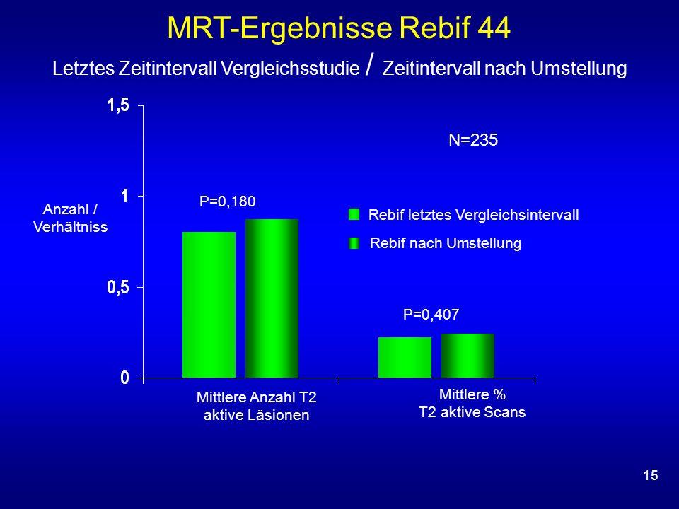MRT-Ergebnisse Rebif 44 Letztes Zeitintervall Vergleichsstudie / Zeitintervall nach Umstellung. N=235.