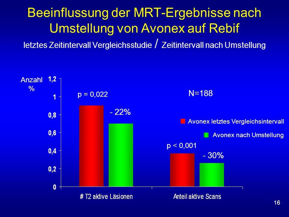 Beeinflussung der MRT-Ergebnisse nach Umstellung von Avonex auf Rebif letztes Zeitintervall Vergleichsstudie / Zeitintervall nach Umstellung