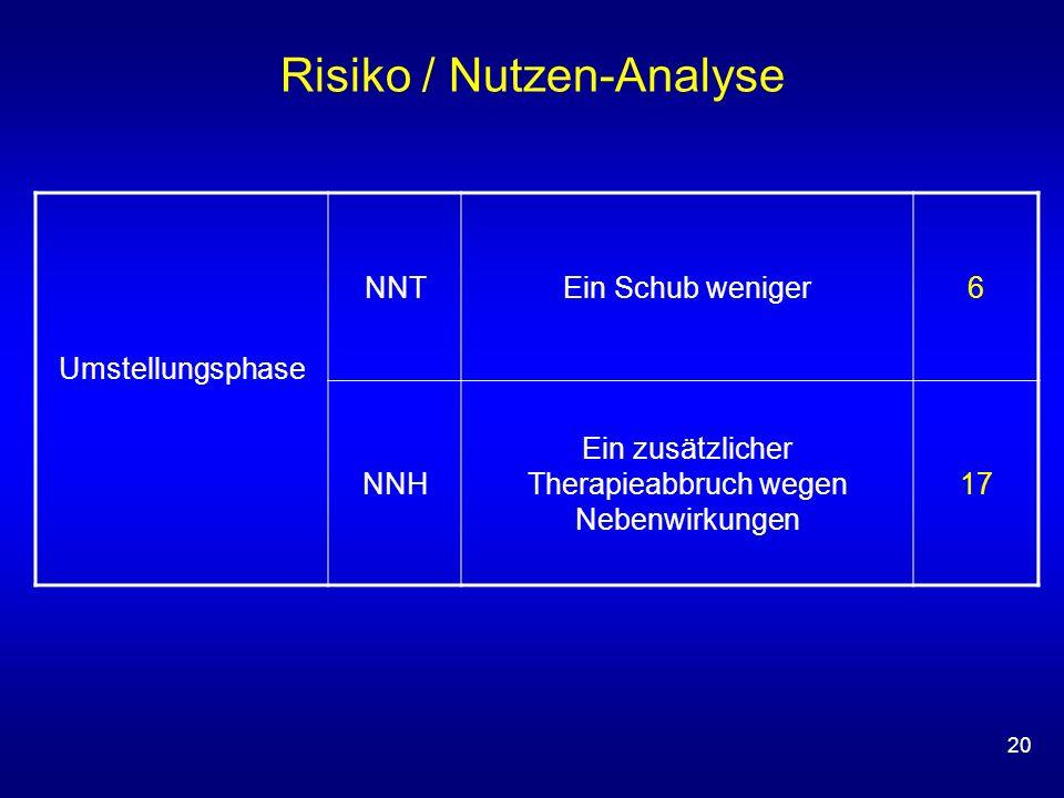 Risiko / Nutzen-Analyse
