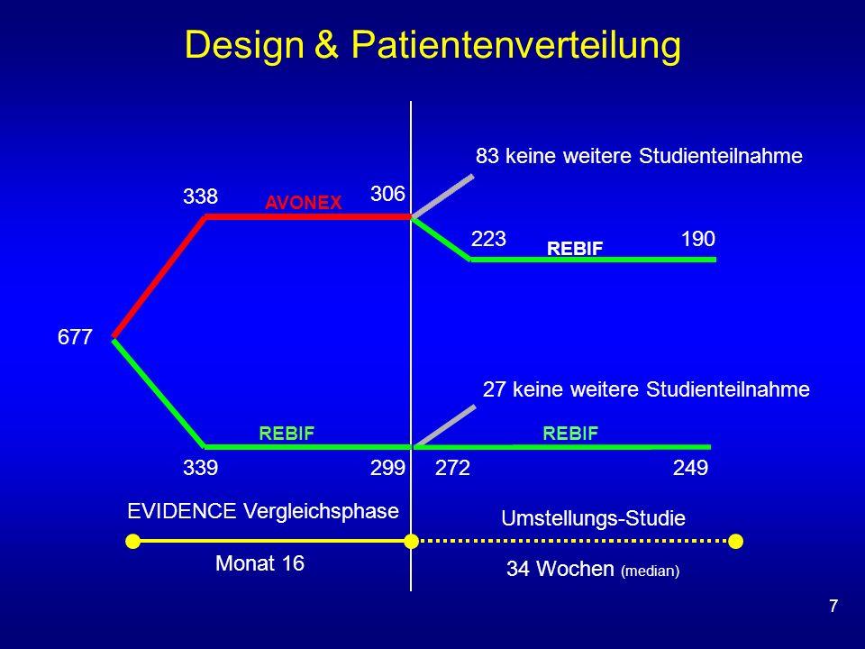 Design & Patientenverteilung