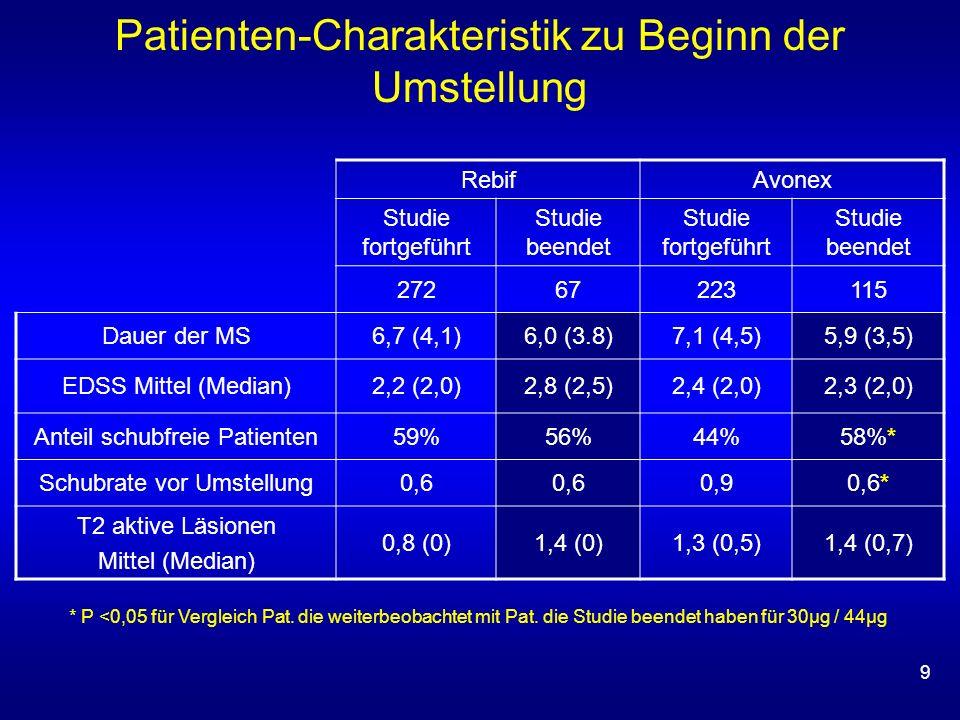Patienten-Charakteristik zu Beginn der Umstellung