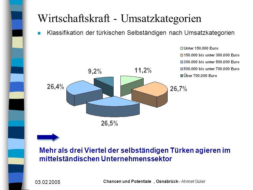 Wirtschaftskraft - Umsatzkategorien