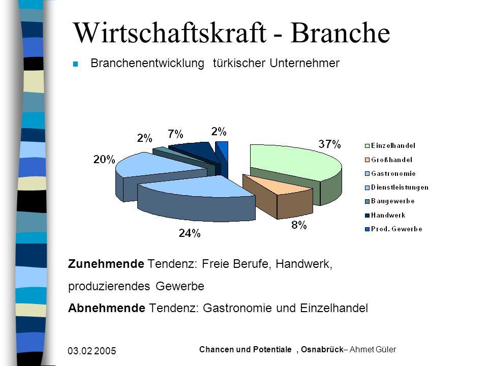 Wirtschaftskraft - Branche
