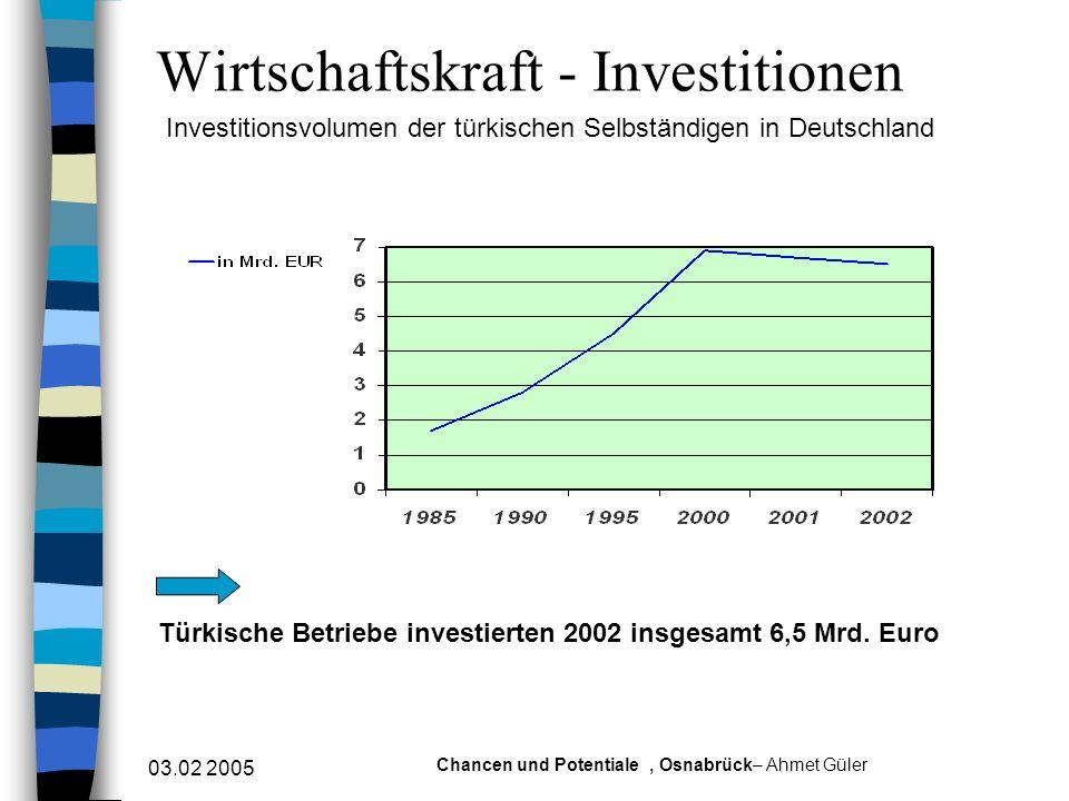 Wirtschaftskraft - Investitionen