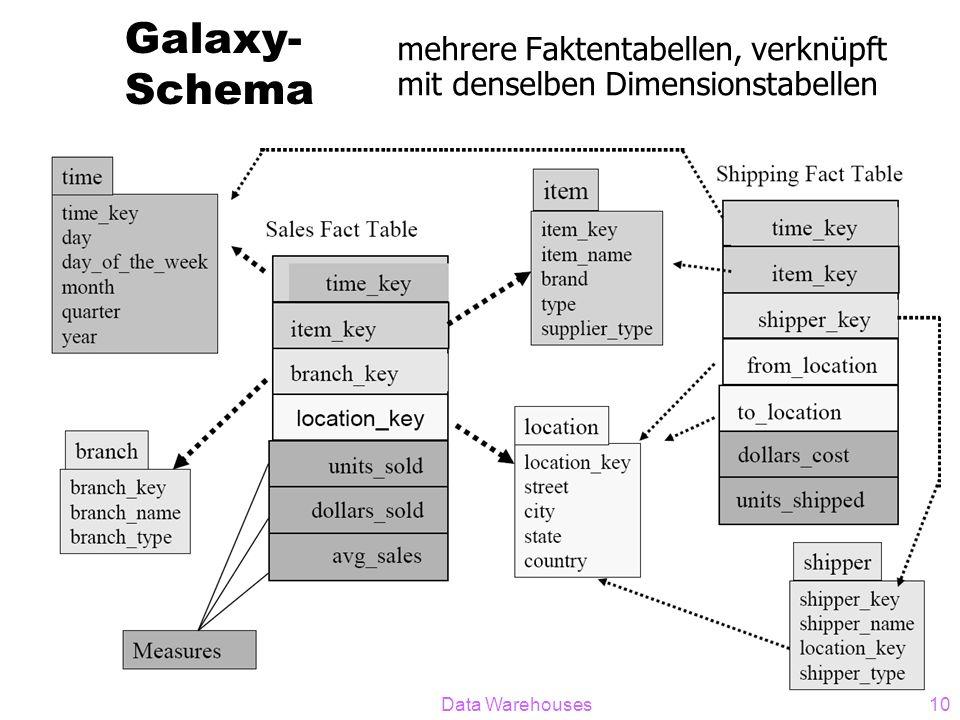 Galaxy- Schema mehrere Faktentabellen, verknüpft mit denselben Dimensionstabellen Data Warehouses