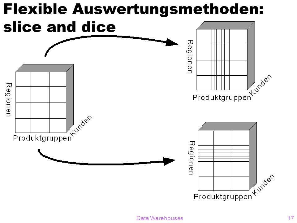 Flexible Auswertungsmethoden: slice and dice
