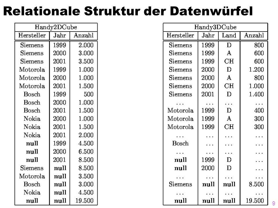 Relationale Struktur der Datenwürfel