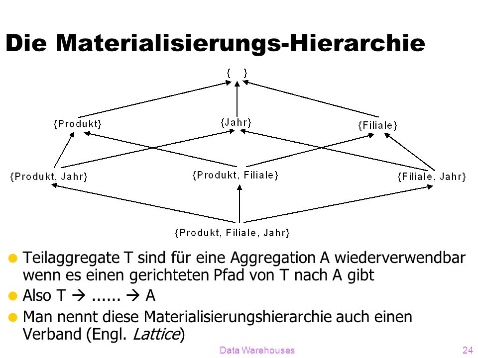 Die Materialisierungs-Hierarchie