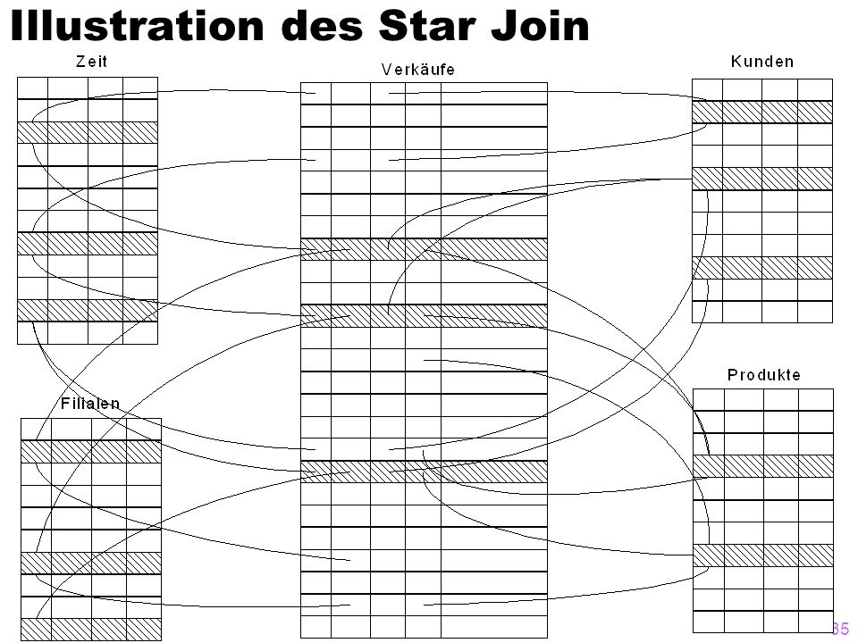 Illustration des Star Join