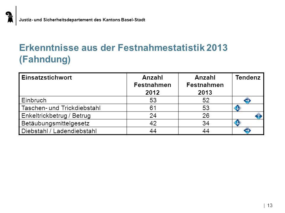 Erkenntnisse aus der Festnahmestatistik 2013 (Fahndung)