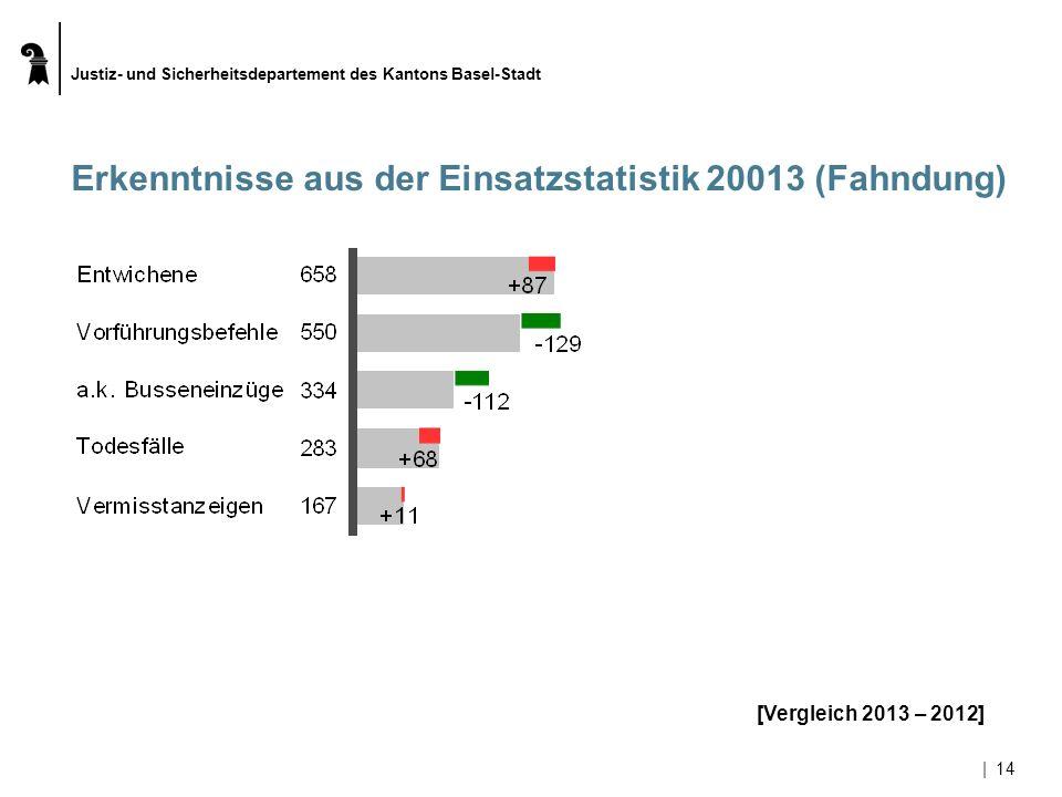 Erkenntnisse aus der Einsatzstatistik 20013 (Fahndung)