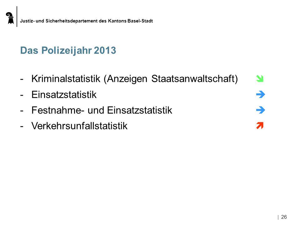 Kriminalstatistik (Anzeigen Staatsanwaltschaft)  Einsatzstatistik 