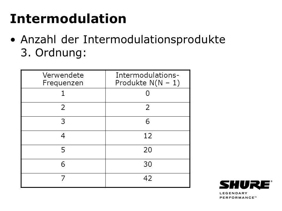 Intermodulation Anzahl der Intermodulationsprodukte 3. Ordnung: