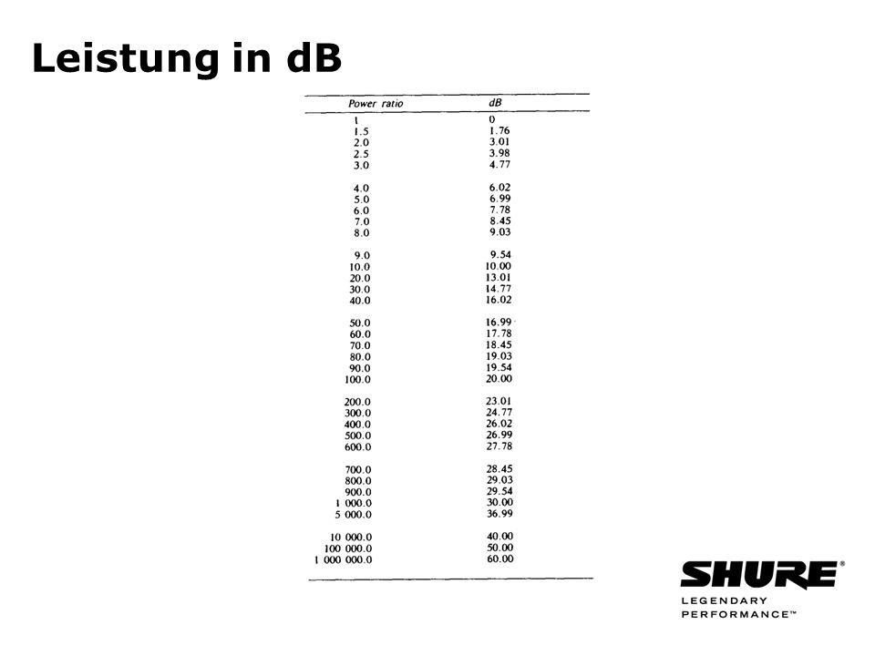Leistung in dB