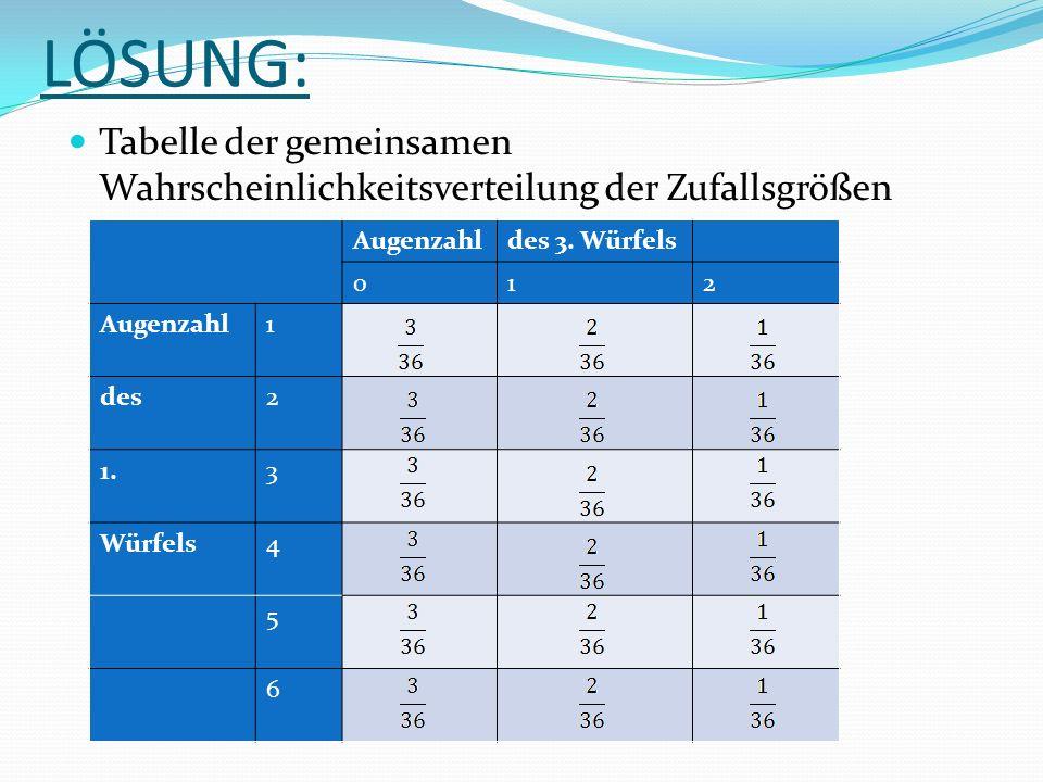 LÖSUNG: Tabelle der gemeinsamen Wahrscheinlichkeitsverteilung der Zufallsgrößen. Augenzahl. des 3. Würfels.