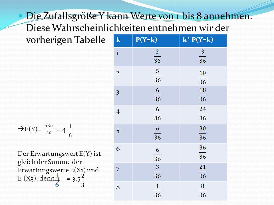 Die Zufallsgröße Y kann Werte von 1 bis 8 annehmen