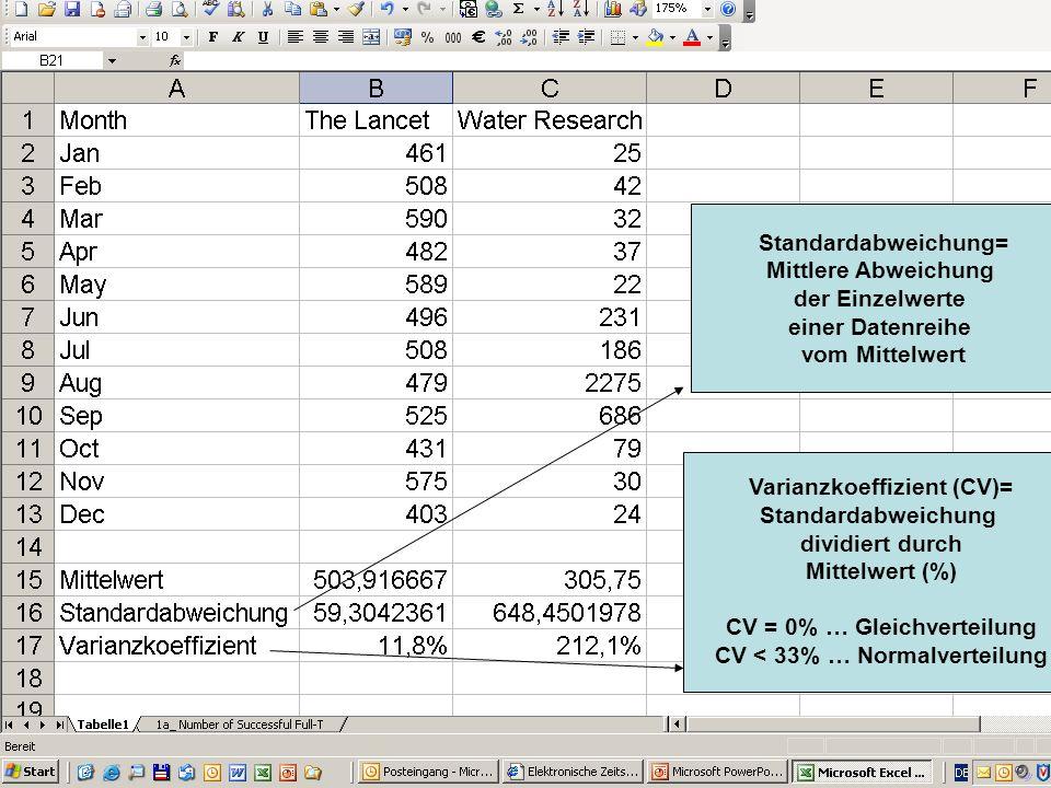 Varianzkoeffizient (CV)= Standardabweichung dividiert durch