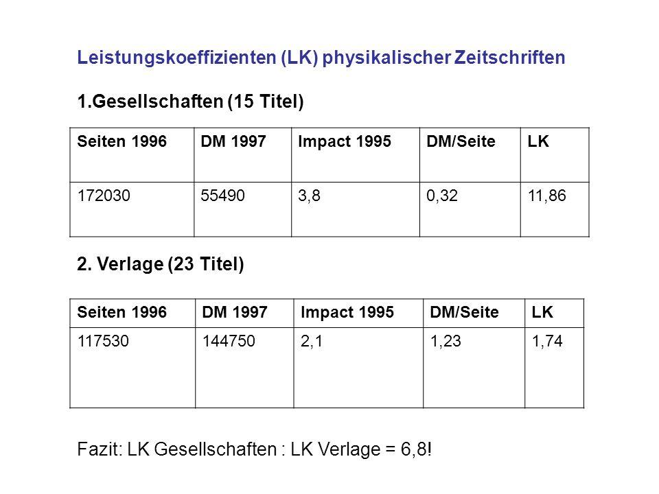 Leistungskoeffizienten (LK) physikalischer Zeitschriften