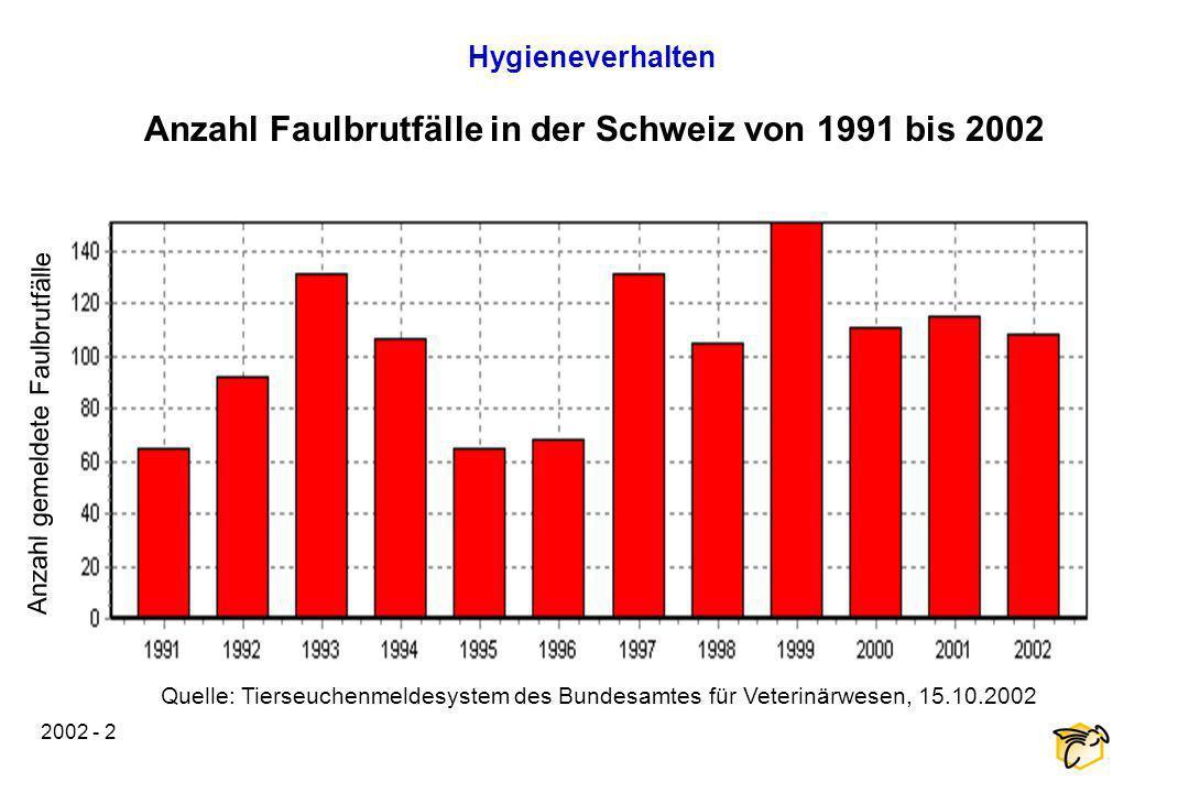 Anzahl Faulbrutfälle in der Schweiz von 1991 bis 2002
