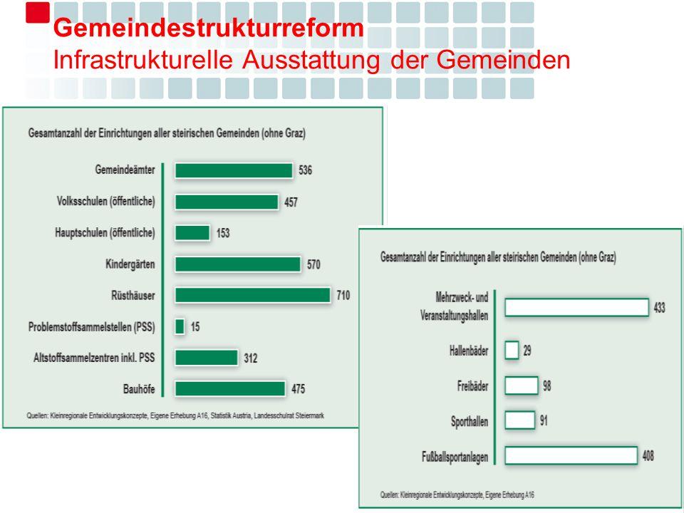 Gemeindestrukturreform Infrastrukturelle Ausstattung der Gemeinden