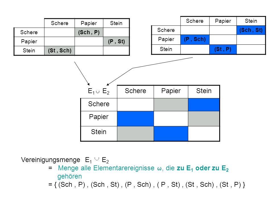 Schere Papier. Stein. (Sch , St) (P , Sch) (St , P) Schere. Papier. Stein. (Sch , P) (P , St)