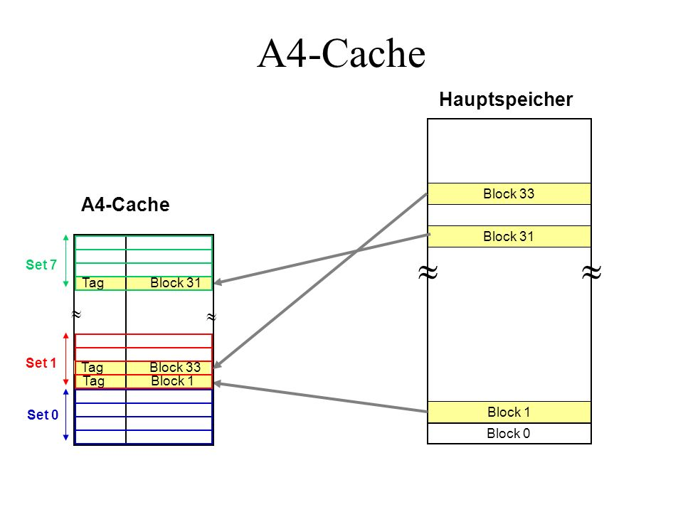 A4-Cache   Hauptspeicher A4-Cache   Block 33 Block 31 Set 7